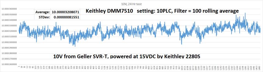 10V 24Hour_graph